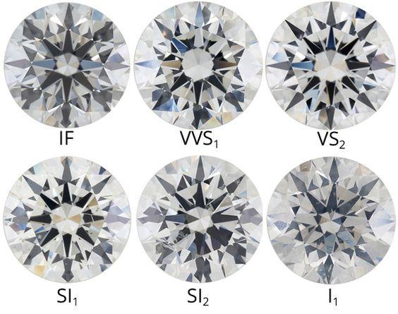 Diamond clarity grades Diamond Grading Pinterest Diamond - diamond clarity chart