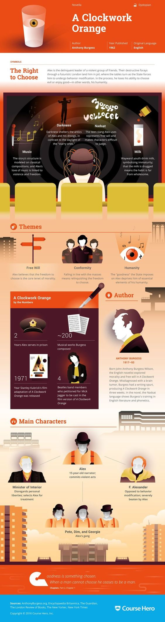 a character analysis of antony burgess a clockwork orange Anthony burgess reads chapters of his novel a clockwork orange with hair-raising drive and energy although it is a fantasy set in an.