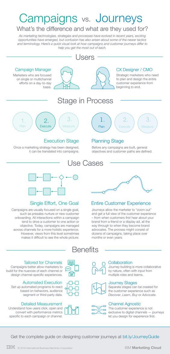 Campaign-vs-Journeys-Infographic-IBM-Marketing-Cloud_final.png (1200×2500)