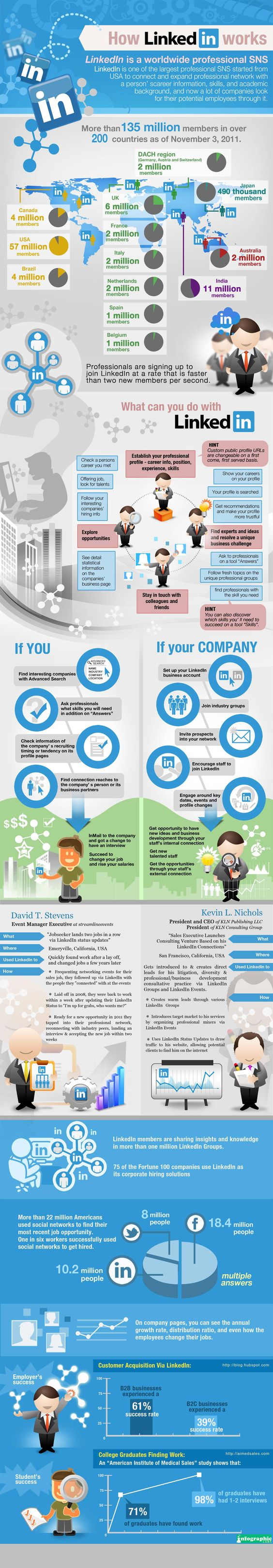 Como trabaja LinkedIn – #infografia #infographic