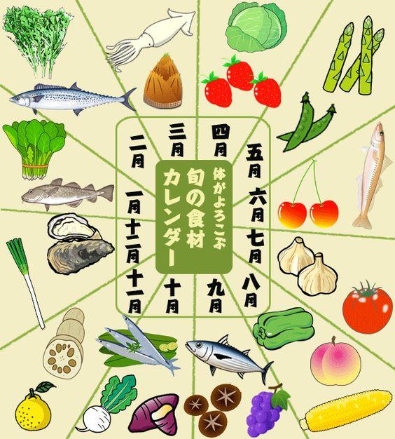 Seasonal foods in Japan - visual calendar. 旬の食材カレンダー