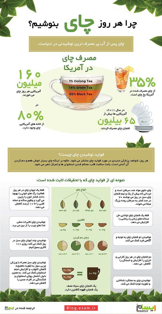 اینفوگرافیک : چرا هر روز چای بنوشیم چرا هر روز چای بنوشیم؟ چای علاوه بر طعم و عطر دلپذیر خواص دارویی هم دارد و منبع طبیعی از کافئین، تئوفیلین، تیانین و آنتی اکسیدانها به شمار می رود. سهم ایران ۴ تا ۵/۴ درصد از مصرف کل چای جهان است. #ایسام #وبلاگ_ایسام #جالب #خواندنی #اینفوگرافیک