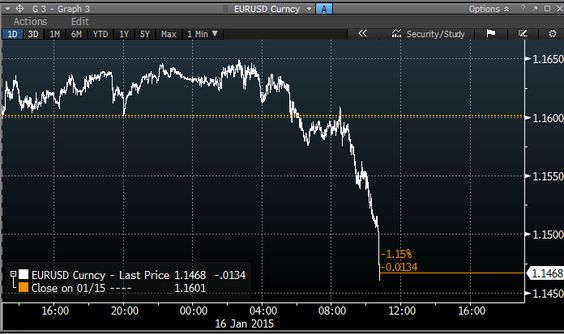 Holy crap. Look at the euro go into freefall