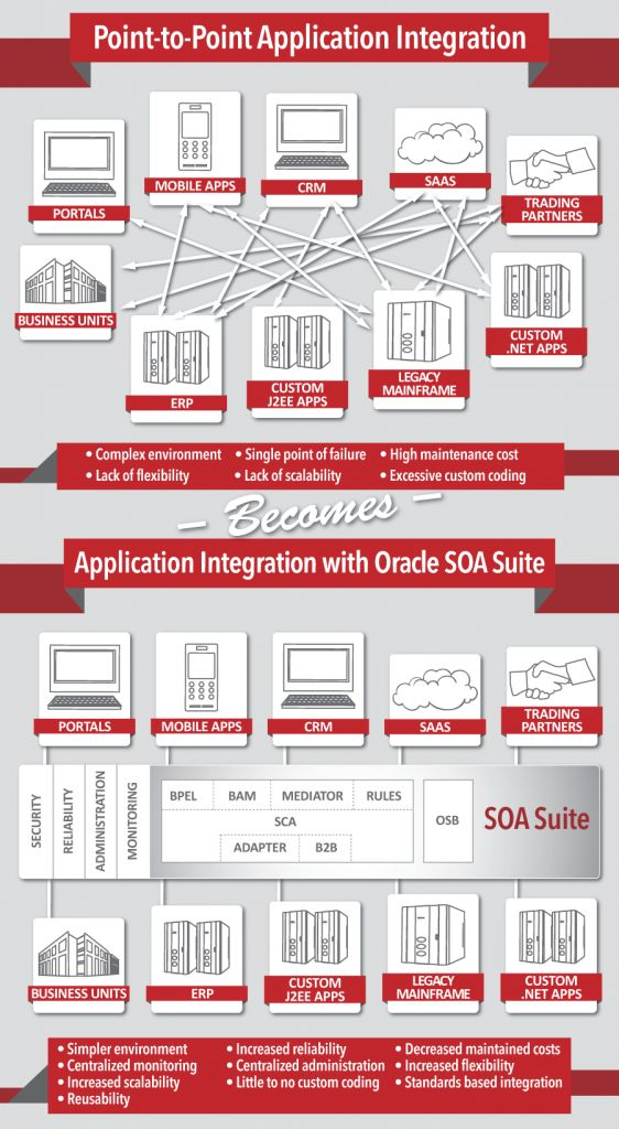 Service-Oriented Architecture Implementation Tech Pinterest - oracle architect sample resume