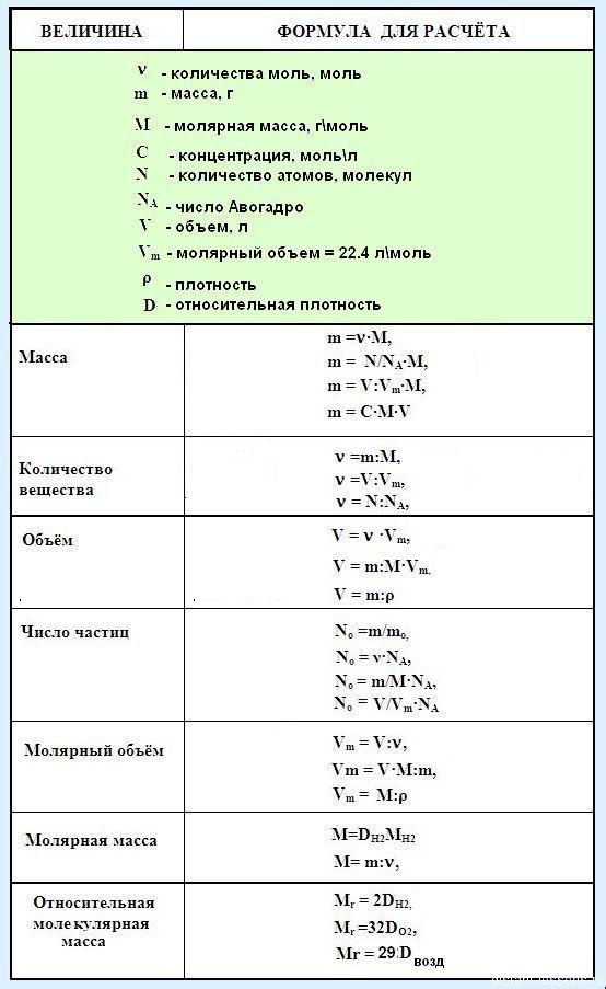 Химия решение задач по математике фин математика задачи с решениями