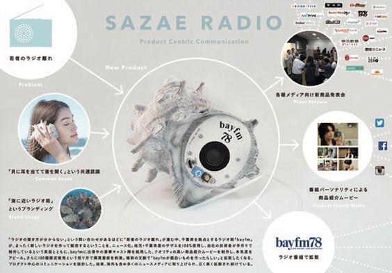 限定100個に対し、申込8350件 本物のサザエを使った「次世代ラジオ」 | 販促会議デジタル版
