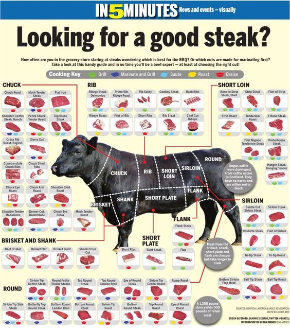 Cuts of meat and how to cook them