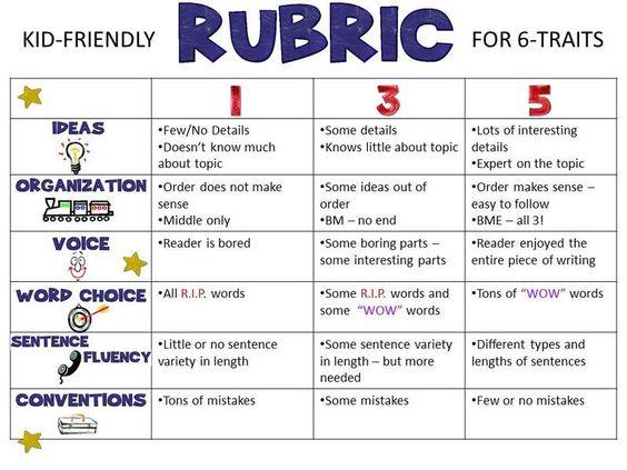 6 traits of writing rubric pdf