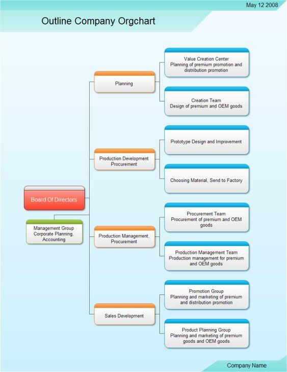 Retail Organizational Chart Organizational Chart Pinterest - blank organizational chart