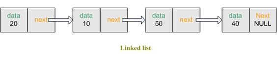 How to create Linked list using C/C++