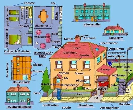 German For Beginners: Das Haus 2 #LearnGerman #GermanVocabulary  #House @English4Matura