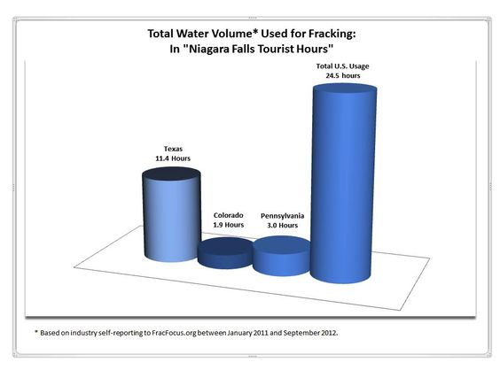 between January 2011 and August 2012, a total of 20 months, the United States used at least 65.9 billion gallons of water to frack for oil and gas, with Texas accounting for almost half of all water use.