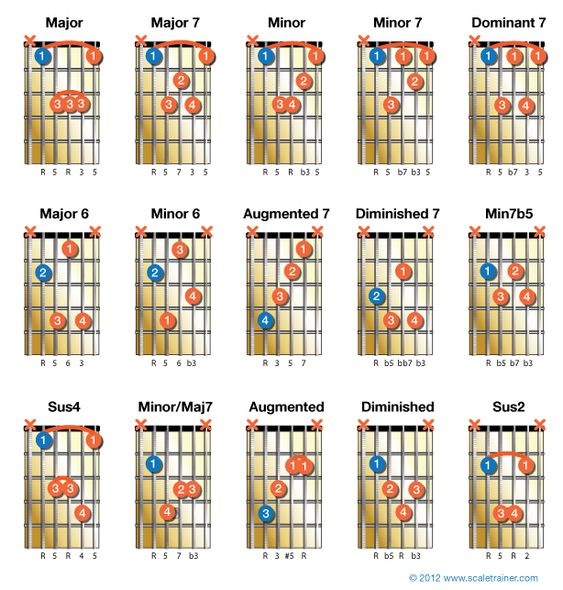 Guitar guitar chords root notes : The o'jays, Website and Note on Pinterest