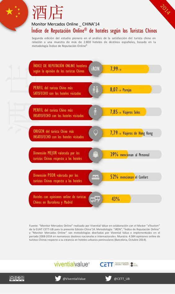 Índice de Reputación Online® de hoteles y destinos según los Turistas Chinos 2014. Estudio de Vivential Value y CETT-UB.