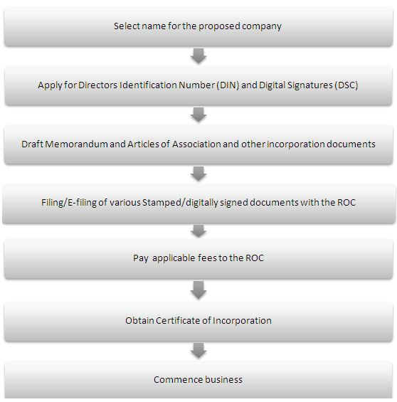 Formation Of Government Company Procedure For Registration