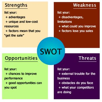 SWOT analysis diagram with examples #SWOT #Brand #Business - business swot analysis