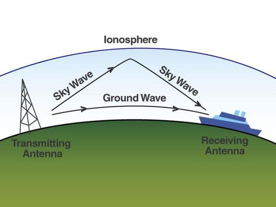 Radio Wave Propagation Ham Radio Antenna Ham Radio Shortwave Radio