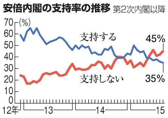 安保法、反対51%・賛成30% 朝日新聞世論調査:朝日新聞デジタル