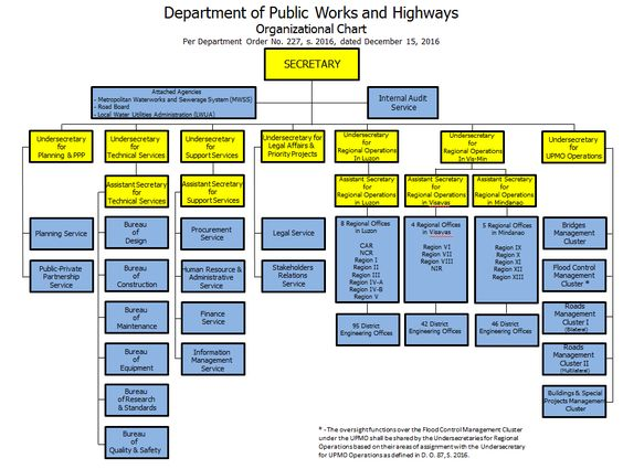 Dpwh Organizational Chart  Department Of Public Works And