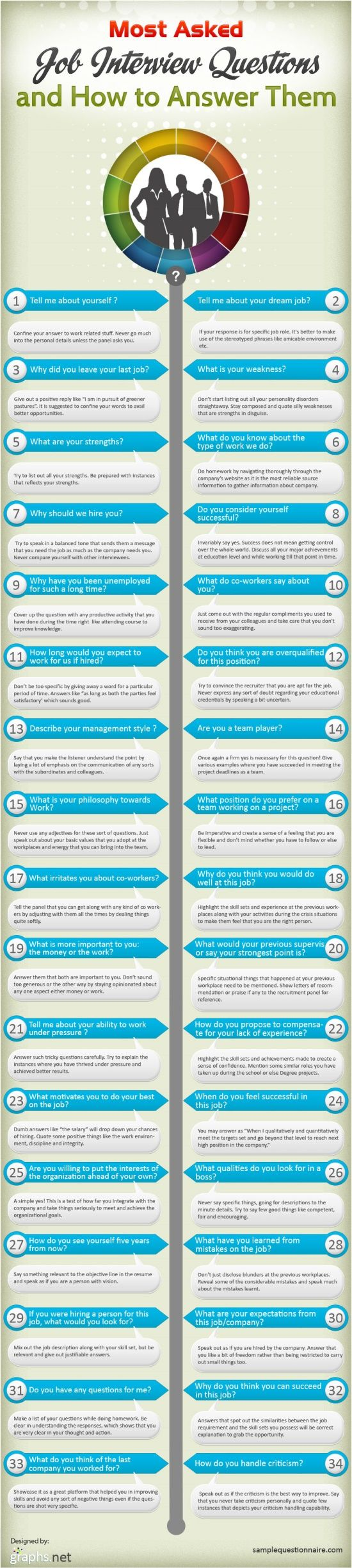 Check out this list of most asked job interview questions. This is a great refresher for someone changing jobs or a recent graduate!
