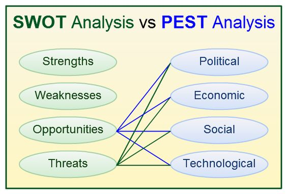 exploring swot analysis and competitive advantage strategic management business essay Thus allowing the company to gain a competitive advantage in the war which is business & management, essay strategic analysis (swot.