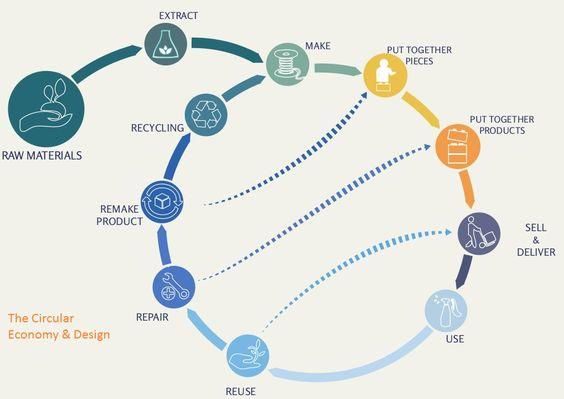 The Circular Economy (& Design) - #upcycling