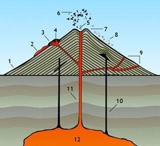 Anatomy Of A Volcano | brut.digimerge.net