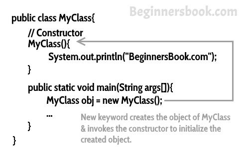 Constructors In Java A Complete Study Programming Tutorial