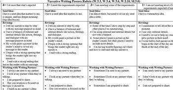 different types of writing assessments standards
