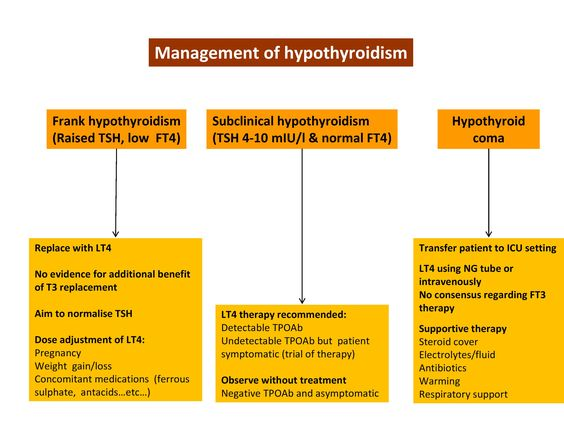 Iatrogenic hypothyroidism is usually caused secondary to treatment - mutual consensus