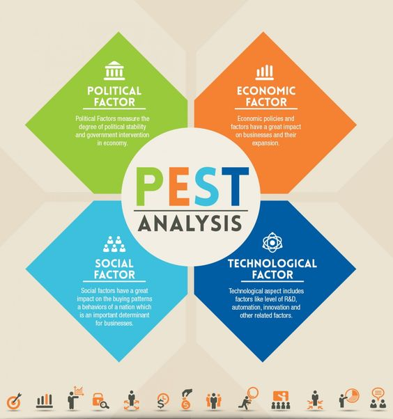 PEST ANALYSIS #marketing #strategist #Infographic @rubendelaosa - sample pest analysis