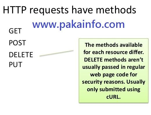Php Rest Api And Http Curl Methods Get Post Delete Put Programming Tutorial Web Development Tutorial Learn Web Development