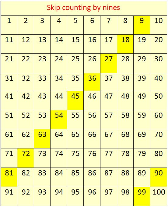 Number Names Worksheets skip counting by tens worksheets : Skip counting, Count and Shelters on Pinterest