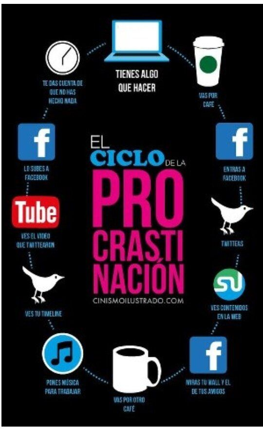 Twitter / ElCommunityMgr: El ciclo de la PROCRASTINACION ...