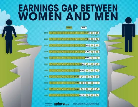 women discrimination in gender pay gap in the workplace The gender pay gap in the united states is the ratio of  industry, hours worked per week, workplace  equal pay for women gender-based price discrimination.