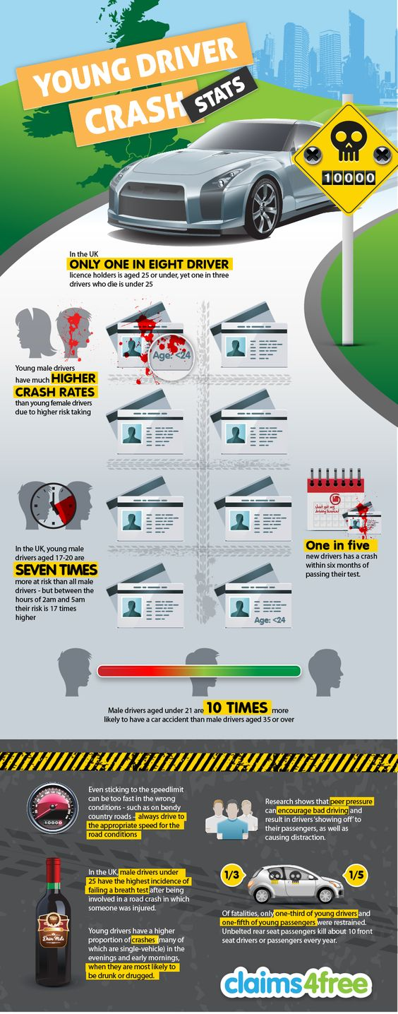 An infographic showing young driver crash statistics as