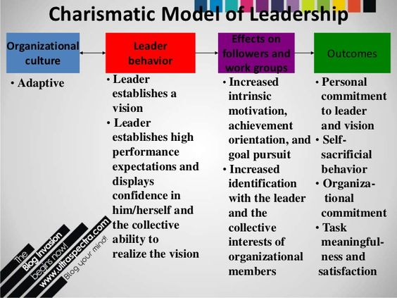 what are the effects of charismatic Between the charismatic leader and his followers, who will follow and go where  he  effects of charismatic leadership: a self-concept based.