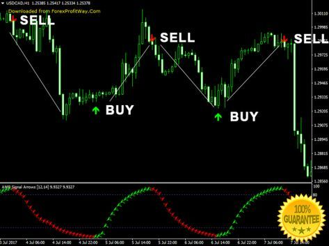 Download Amf Signal Arrows Forex Indicator For Mt4 Intraday