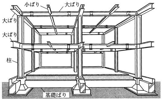 鉄骨造 ラーメン構造 2020 鉄骨 ラーメン構造 鉄骨構造