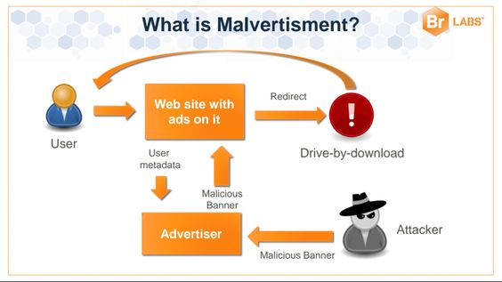 Malvertising Strikes Video Ads, News and Porn Malvertising Bytes  News and Events