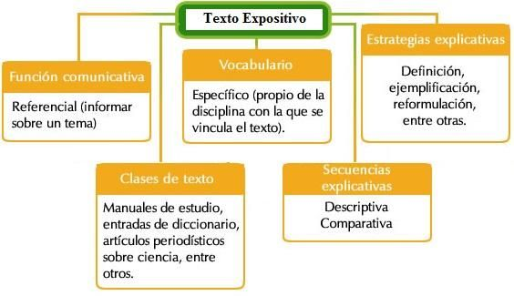 Qué Es Un Texto Expositivo Y Sus Características Resumen Fácil Tipos De Texto Ejemplo De Texto Expositivo Textos