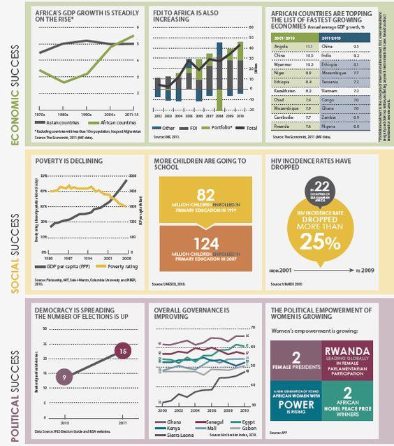 Measuring development indicators in Africa: the successes