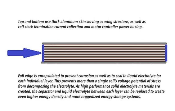 Luke Workman's axial stack battery design - with enough surface area, radically higher amounts of energy...