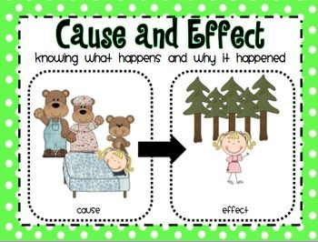Reading Comprehension Poster Set  This packet includes:  Posters: cause and effect, classify and categorize, compare and contrast, draw conclusions, main idea and details, and realism and fantasy