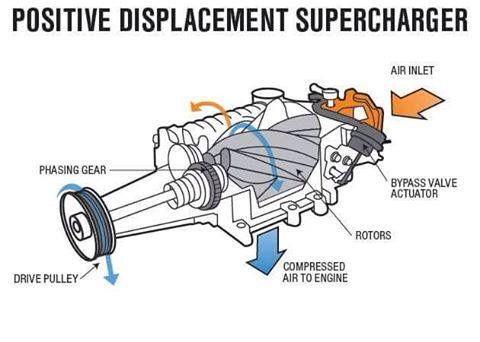 Supercharger Mecanica Autos Autos Mecanica