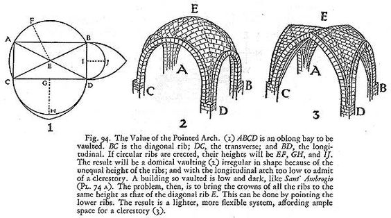 Dome Diagram Explanation Of Brick Vaulted Dome Construction Used By Romans Moorish Architecture Architecture Brick Art