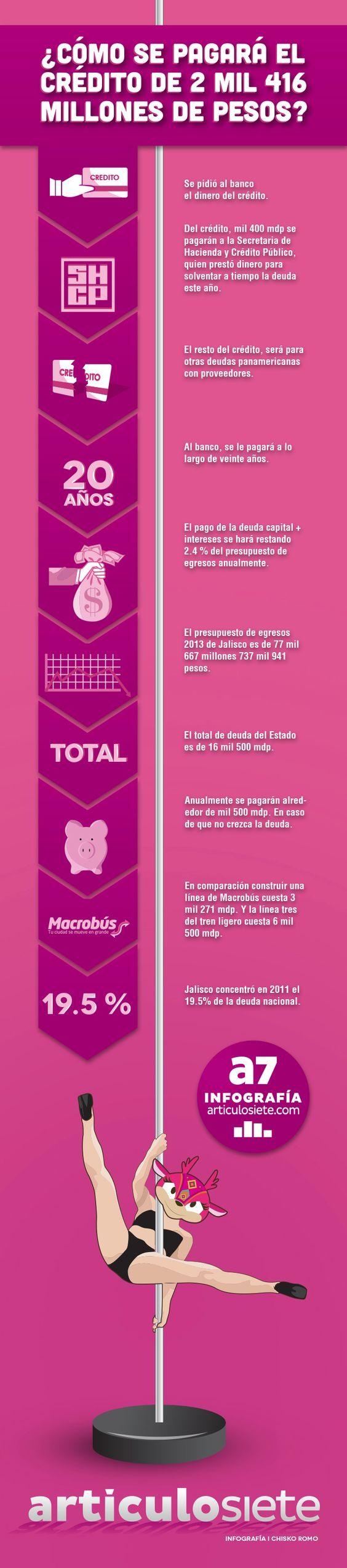 De esta manera se pagará la deuda que dejaron los Juegos Panamericanos Guadalajara 2011