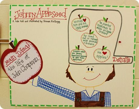 Soooo stinkin' cute! Johnny Appleseed Anchor Chart: Main Idea and Supporting Details