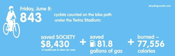 Yesterday's numbers from the Cedar Lake Bike Trail under Target Field