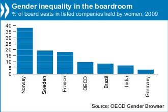 Gender Inequality in the Boardroom: Gender Class, Corporate Jobs, Gender Inequality, Ten Board, Jobs Despite, Finds Oecd, Top